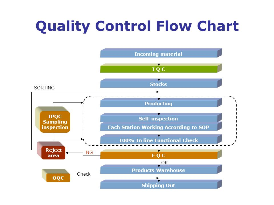 Quality Control Flow Chart Incoming material Stocks Products Warehouse Shipping Out I Q C F Q C IPQC Sampling inspection Reject area OQC Producting 10