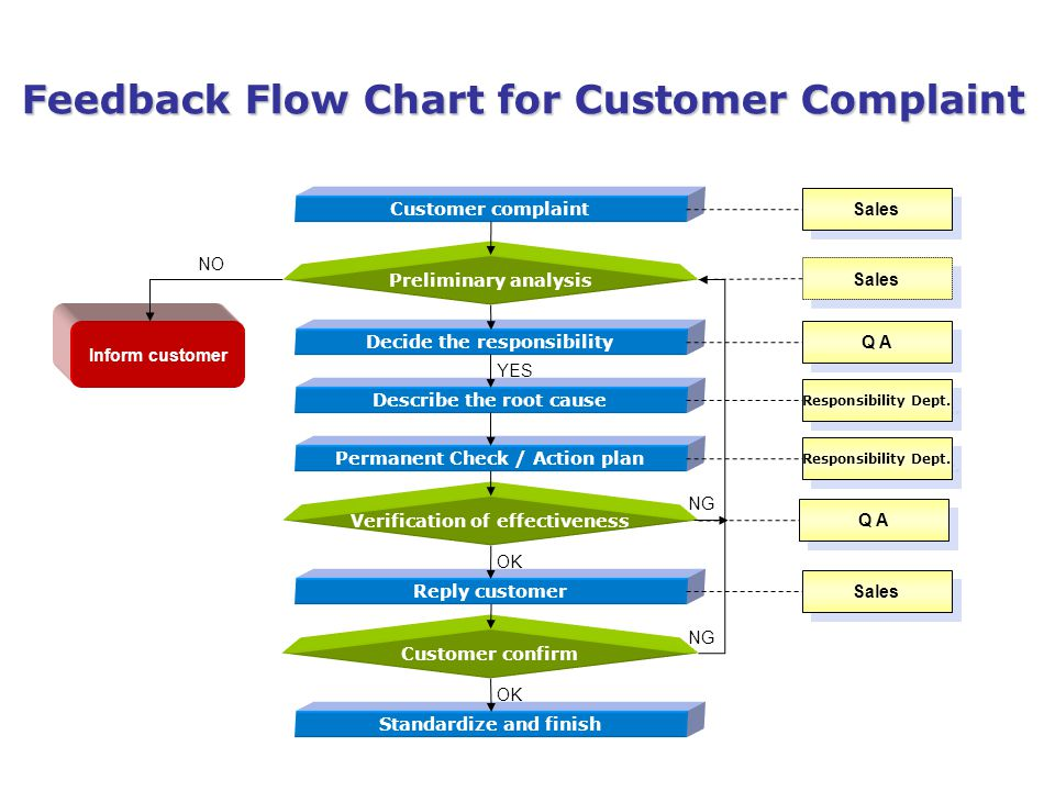 YES Feedback Flow Chart for Customer Complaint Customer complaint Decide the responsibility Describe the root cause Permanent Check / Action plan Reply customer Standardize and finish Preliminary analysis Customer confirm Verification of effectiveness Inform customer Sales Q A Responsibility Dept.