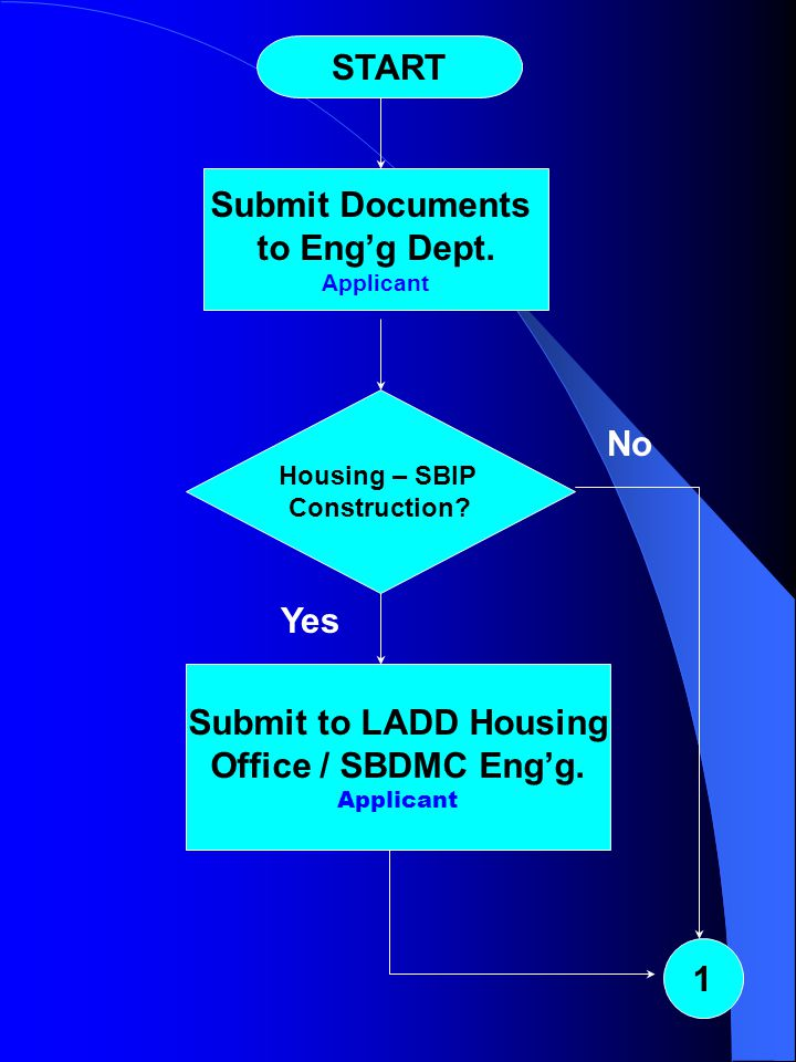 Building Permit Process