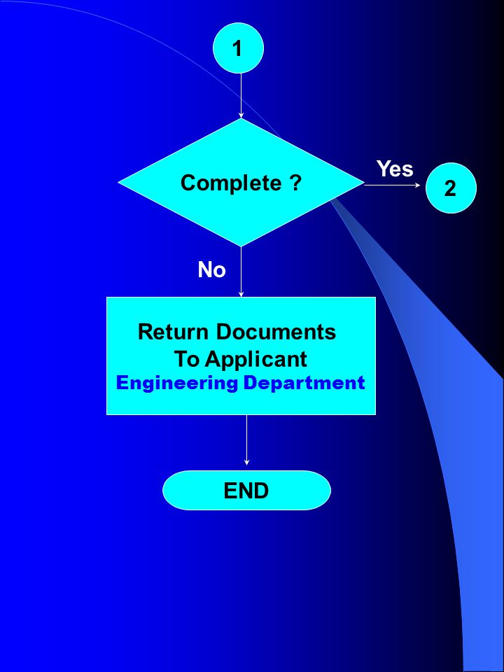 START Submit Documents to Eng'g Dept. Applicant Housing – SBIP Construction.