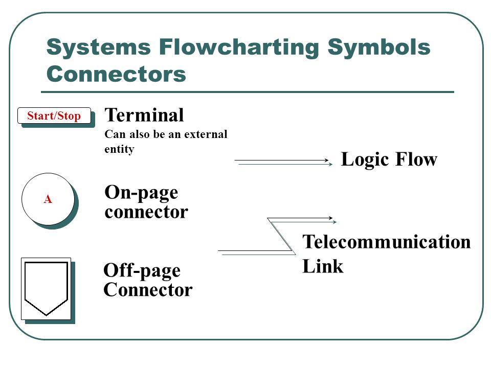 Systems Flowcharting Symbols Connectors Start/Stop Terminal Can also be an external entity A A On-page connector Off-page Connector Logic Flow Telecom