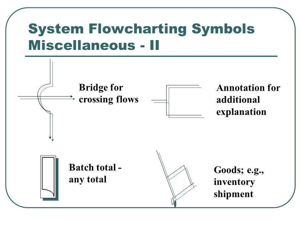 System Flowcharting Symbols Miscellaneous - II Annotation for additional explanation Bridge for crossing flows Batch total - any total Goods; e.g., in