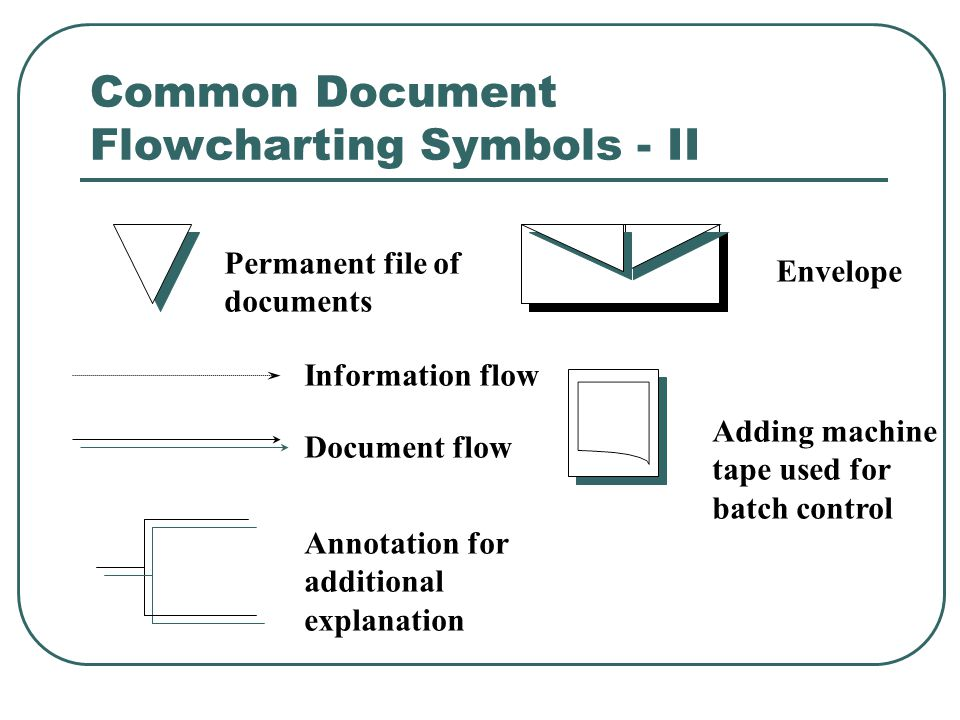 Common Document Flowcharting Symbols - II Permanent file of documents Information flow Document flow Annotation for additional explanation Envelope Ad