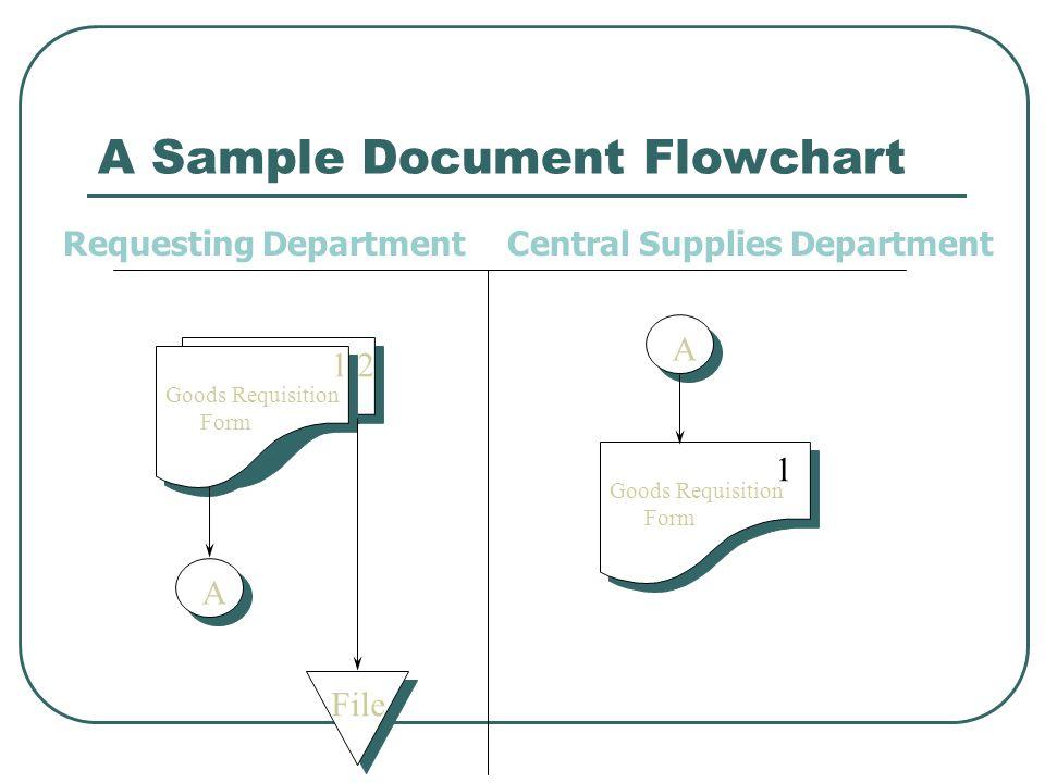 A Sample Document Flowchart Requesting DepartmentCentral Supplies Department Goods Requisition Form A 12 File A Goods Requisition Form 1