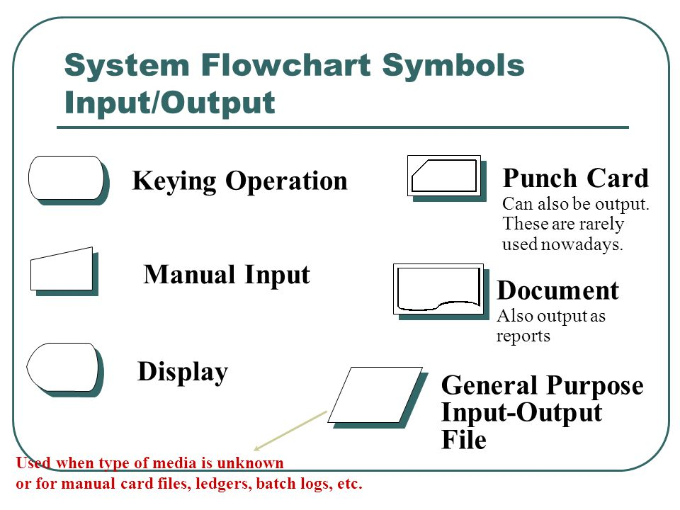 System Flowcharting Symbols Processing Manual Operation Processing Collate Sorting Auxiliary Operation Also known as off-line process
