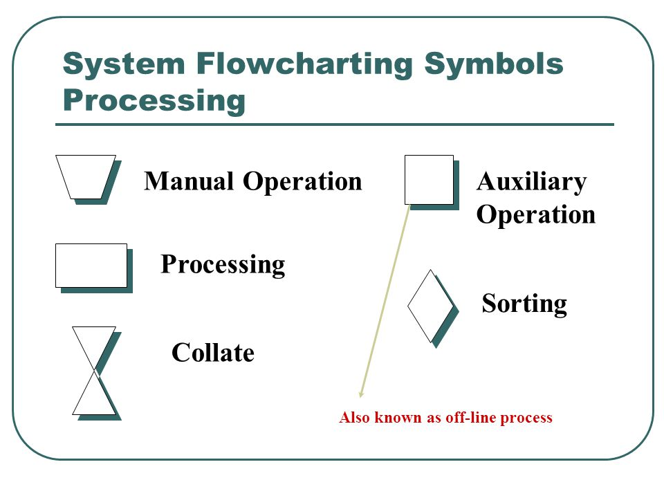 System Flowcharting Symbols Storage Punched Card Punched Paper Tape Magnetic Tape Input/Output Document Magnetic Disk Online Storage Off-line Storage