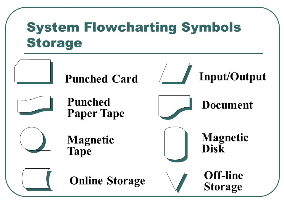Systems Flowcharting Symbols Connectors Start/Stop Terminal Can also be an external entity A A On-page connector Off-page Connector Logic Flow Telecommunication Link
