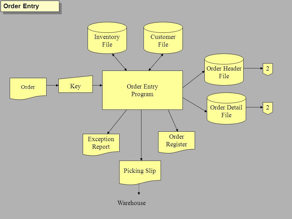 Order Entry Program Order Key Order Detail File Customer File Order Header File Inventory File Exception Report Order Register Order Entry 2 2 Picking Slip Warehouse