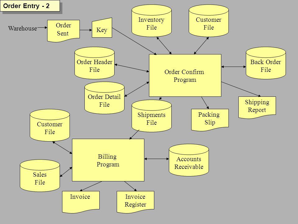 Order Entry - 2 Order Confirm Program Customer File Inventory File Back Order File Shipping Report Packing Slip Order Detail File Order Header File Billing Program Invoice Register Accounts Receivable Customer File Warehouse Order Sent Key Shipments File Sales File