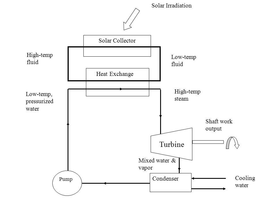 Solar Collector Condenser Pump Heat Exchange Solar Irradiation High-temp fluid Low-temp fluid High-temp steam Low-temp, pressurized water Shaft work o