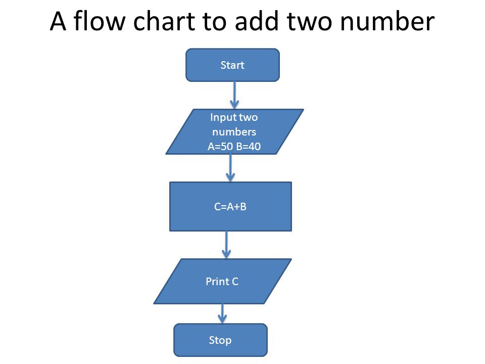 A flow chart to add two number Start Input two numbers A=50 B=40 C=A+B Print C Stop