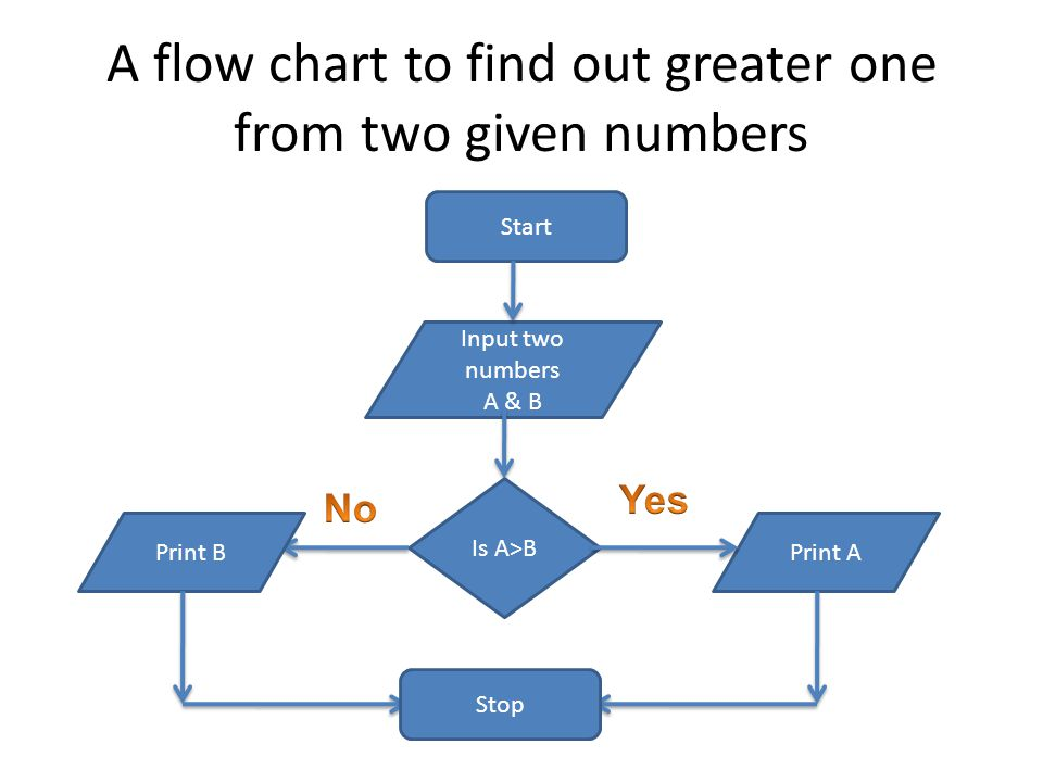 A flow chart to find out greater one from two given numbers Start Input two numbers A & B Print A Is A>B Print B Stop