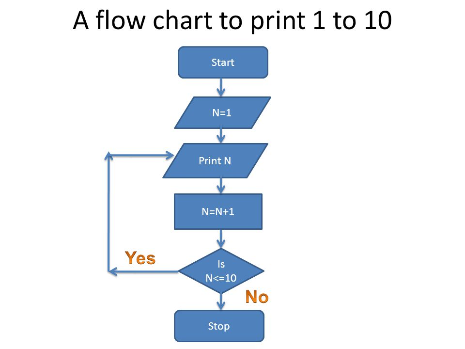 A flow chart to print 1 to 10 Start N=1 Print N Stop Is N<=10 N=N+1