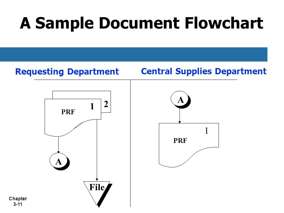 Chapter 3-11 A Sample Document Flowchart Requesting Department Central Supplies Department PRF A A 1 2 File 1