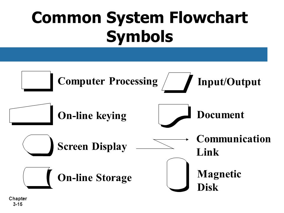 Chapter 3-15 Common System Flowchart Symbols On-line keying Screen Display Input/Output Document Computer Processing On-line Storage Communication Lin