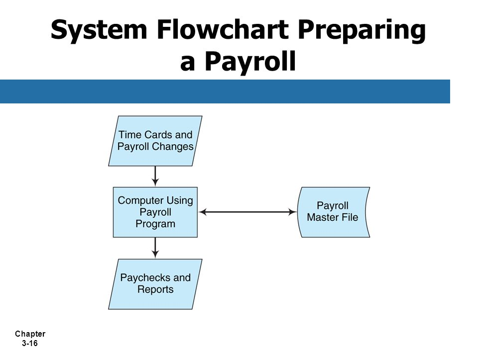 Chapter 3-16 System Flowchart Preparing a Payroll