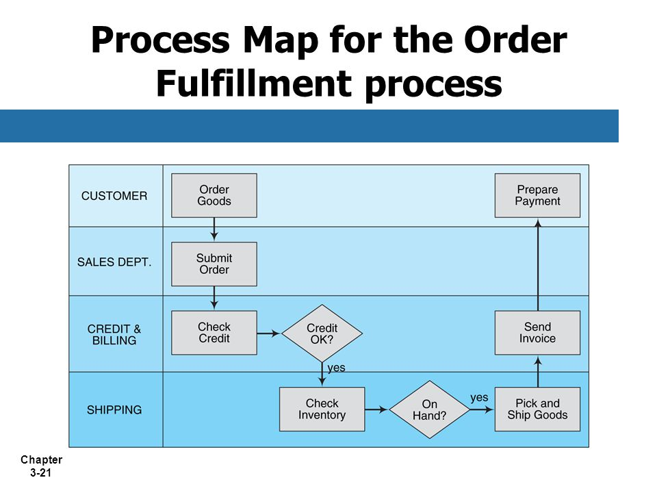 Chapter 3-21 Process Map for the Order Fulfillment process