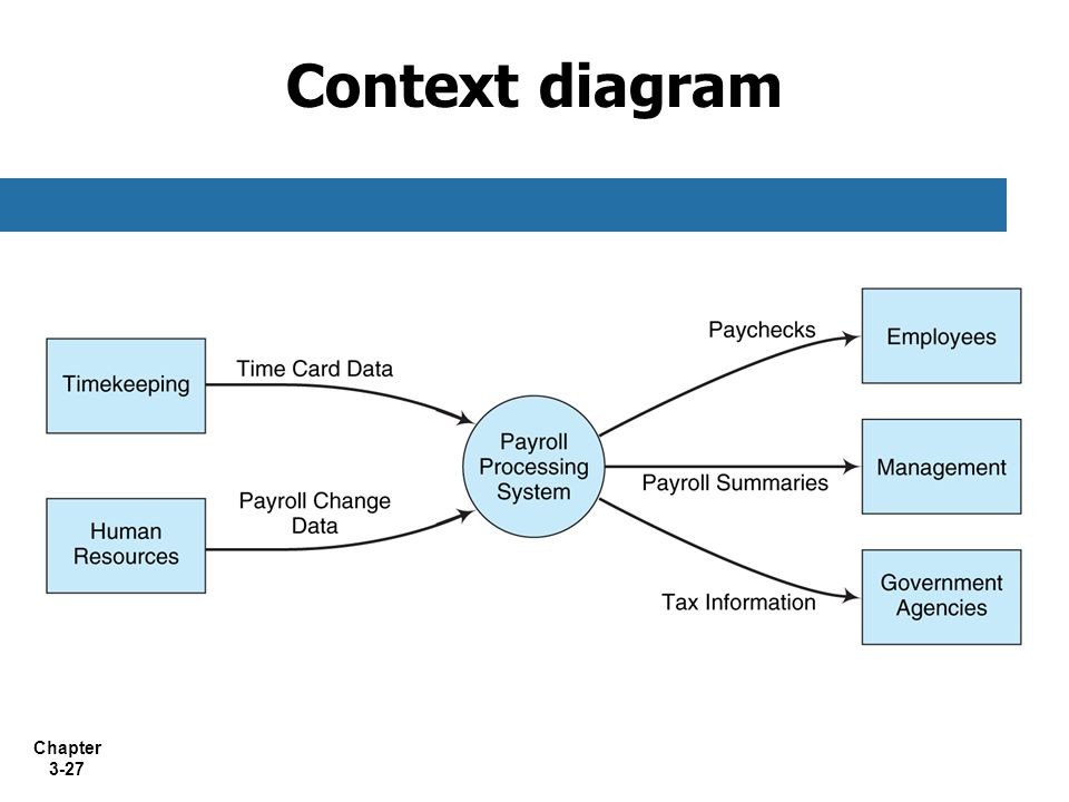 Chapter 3-27 Context diagram