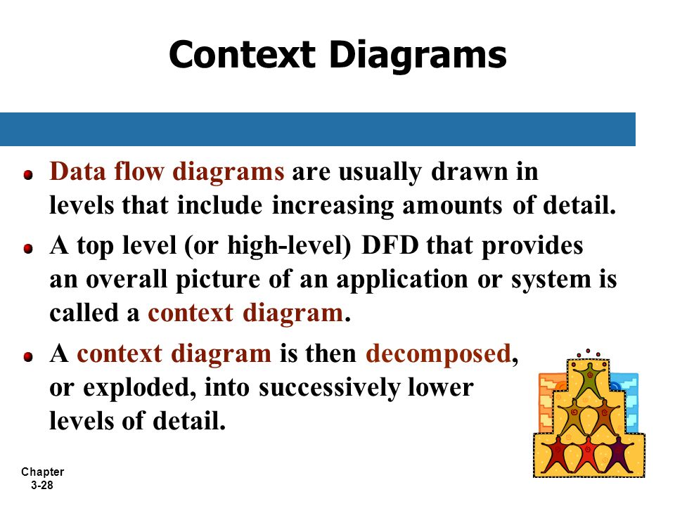 Chapter 3-28 Context Diagrams Data flow diagrams are usually drawn in levels that include increasing amounts of detail. A top level (or high-level) DF