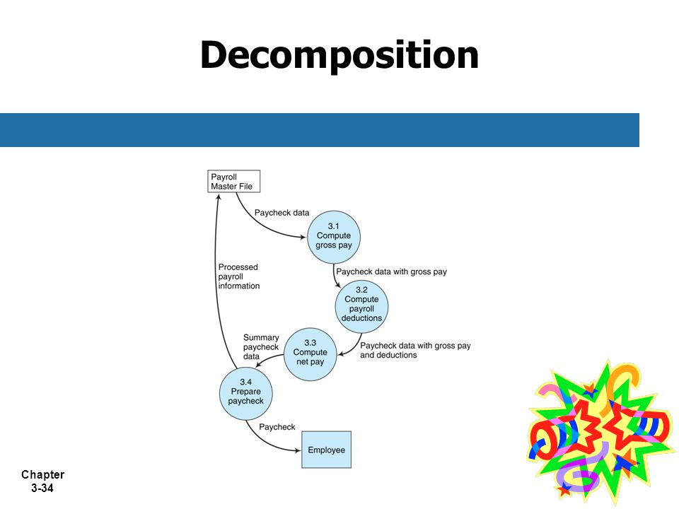 Chapter 3-34 Decomposition