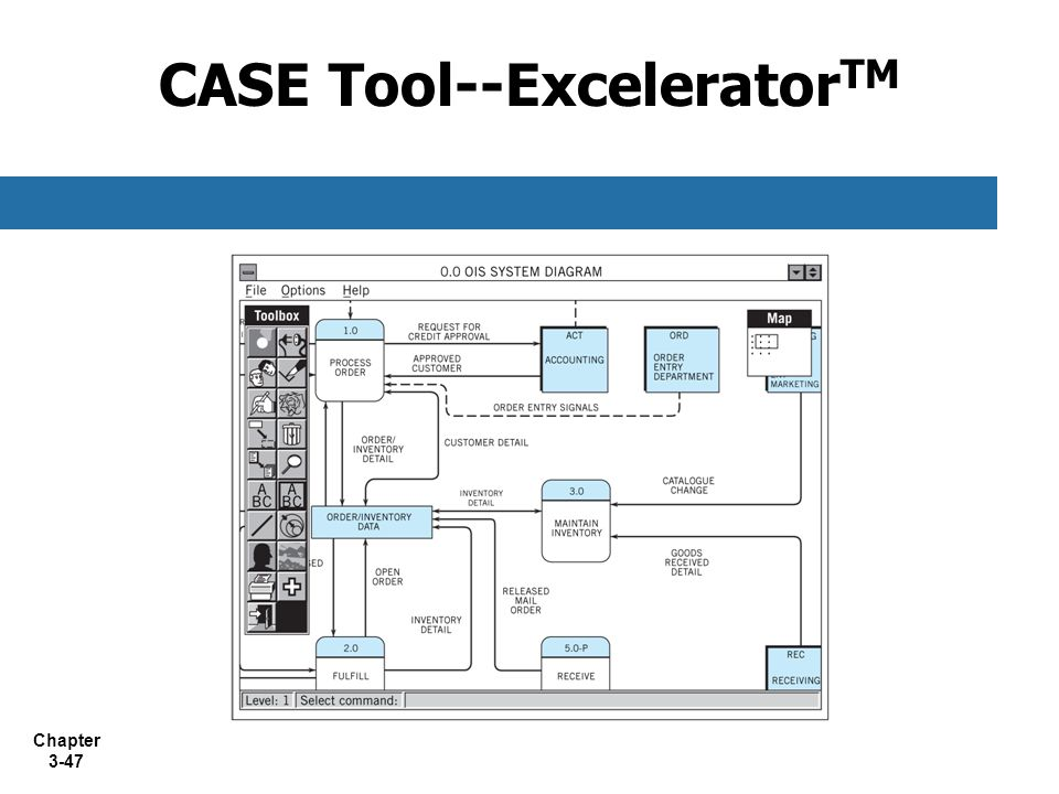 Chapter 3-47 CASE Tool--Excelerator TM