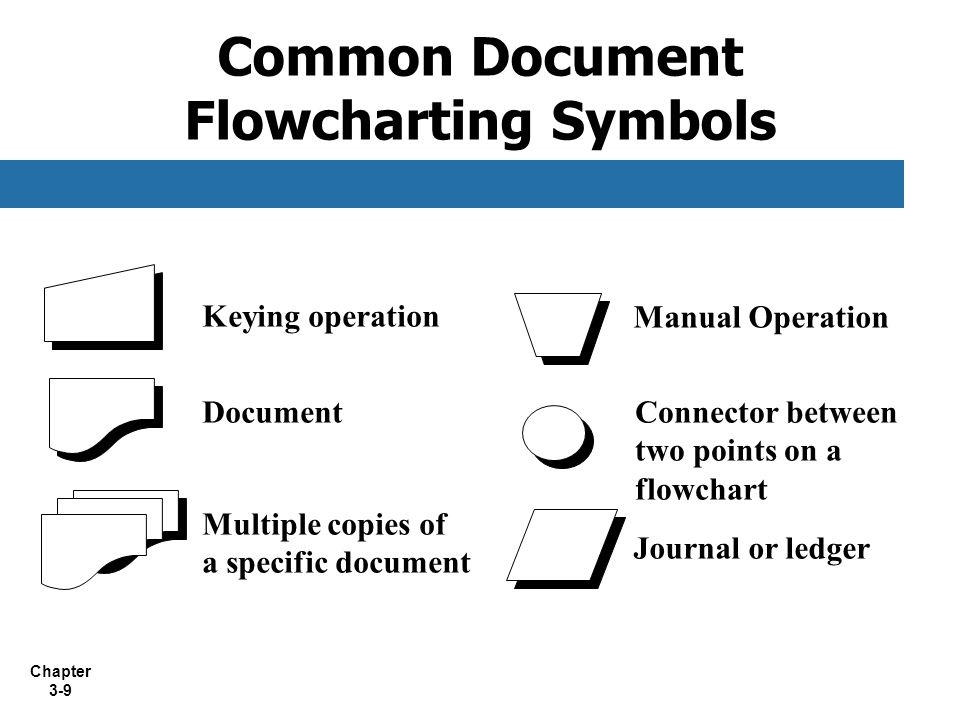 Chapter 3-9 Keying operation Document Multiple copies of a specific document Manual Operation Connector between two points on a flowchart Journal or l
