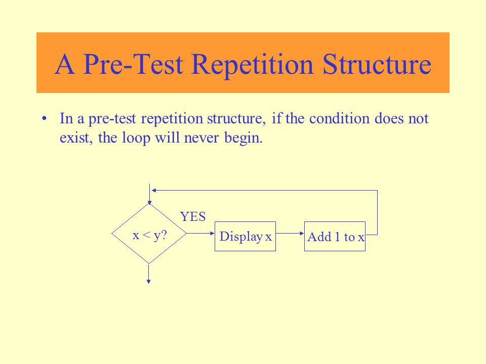 A Pre-Test Repetition Structure In a pre-test repetition structure, if the condition does not exist, the loop will never begin. x < y? Display x Add 1