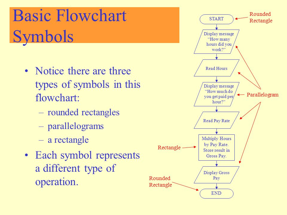 Basic Flowchart Symbols Notice there are three types of symbols in this flowchart: –rounded rectangles –parallelograms –a rectangle Each symbol repres