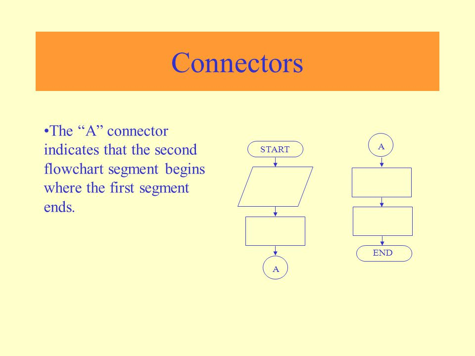 """Connectors A A START END The """"A"""" connector indicates that the second flowchart segment begins where the first segment ends."""