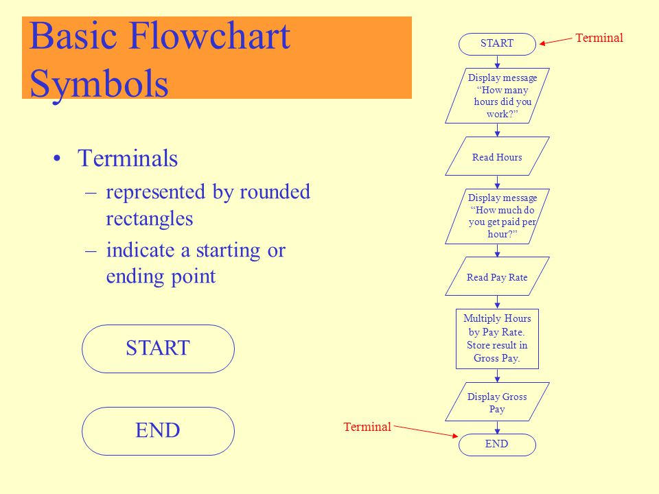 """Basic Flowchart Symbols Terminals –represented by rounded rectangles –indicate a starting or ending point START Display message """"How many hours did yo"""