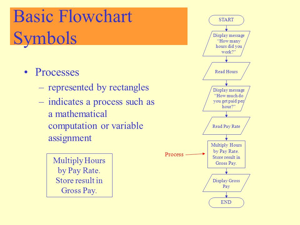 Basic Flowchart Symbols Processes –represented by rectangles –indicates a process such as a mathematical computation or variable assignment START Disp