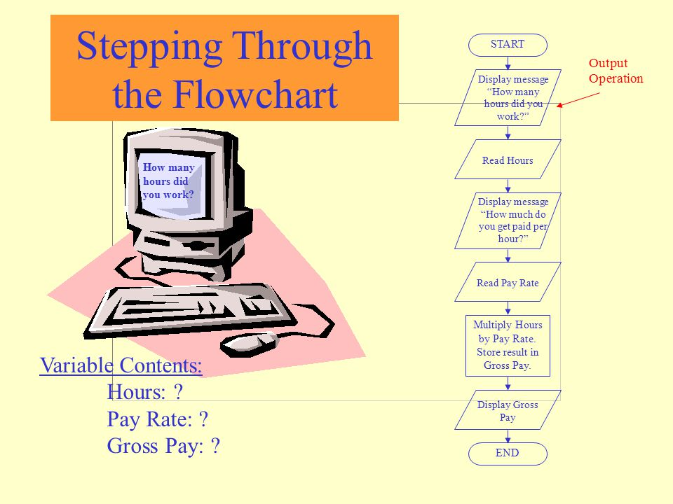 """Stepping Through the Flowchart How many hours did you work? START Display message """"How many hours did you work?"""" Read Hours Display message """"How much"""