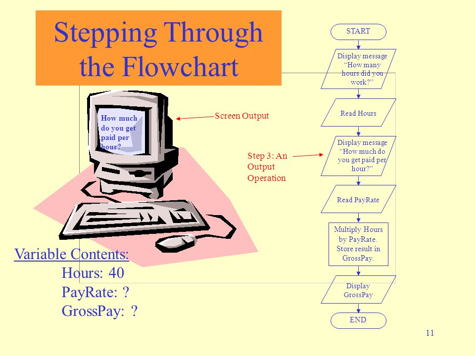 "11 Stepping Through the Flowchart How much do you get paid per hour? START Display message ""How many hours did you work?"" Read Hours Display message """