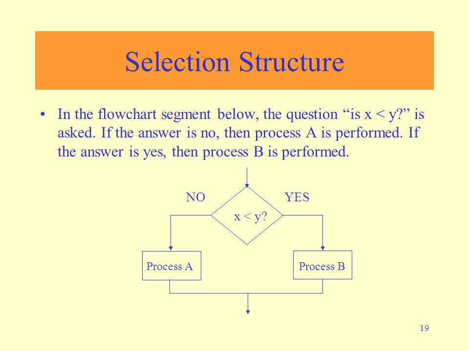"19 Selection Structure In the flowchart segment below, the question ""is x < y?"" is asked. If the answer is no, then process A is performed. If the ans"