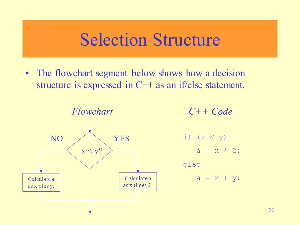20 Selection Structure The flowchart segment below shows how a decision structure is expressed in C++ as an if/else statement.
