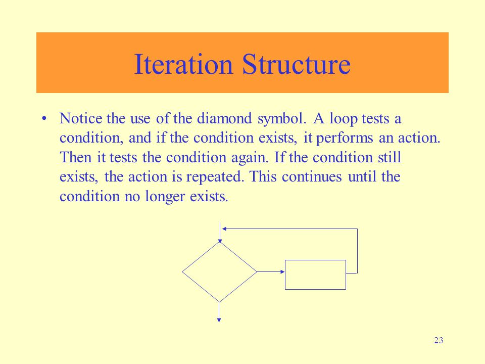 23 Iteration Structure Notice the use of the diamond symbol. A loop tests a condition, and if the condition exists, it performs an action. Then it tes