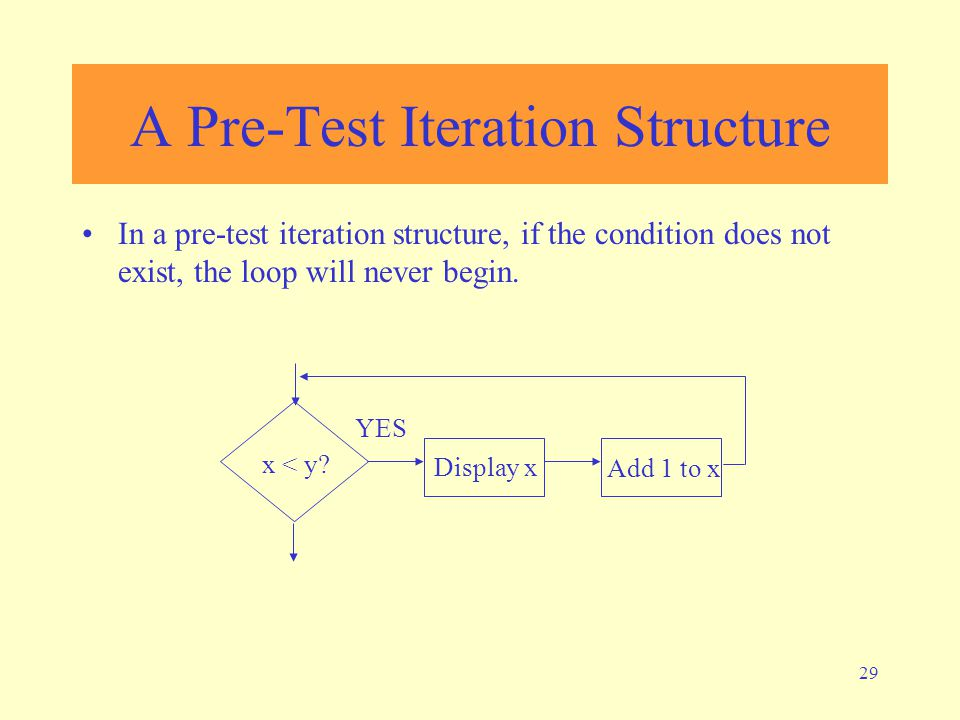 29 A Pre-Test Iteration Structure In a pre-test iteration structure, if the condition does not exist, the loop will never begin. x < y? Display x Add