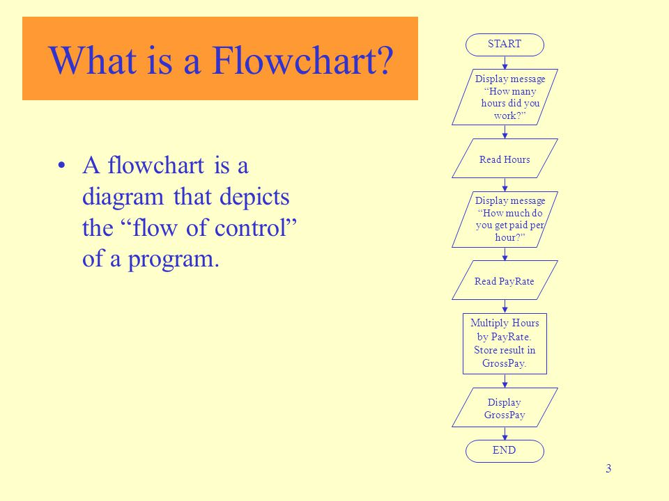 "3 What is a Flowchart? A flowchart is a diagram that depicts the ""flow of control"" of a program. START Display message ""How many hours did you work?"""