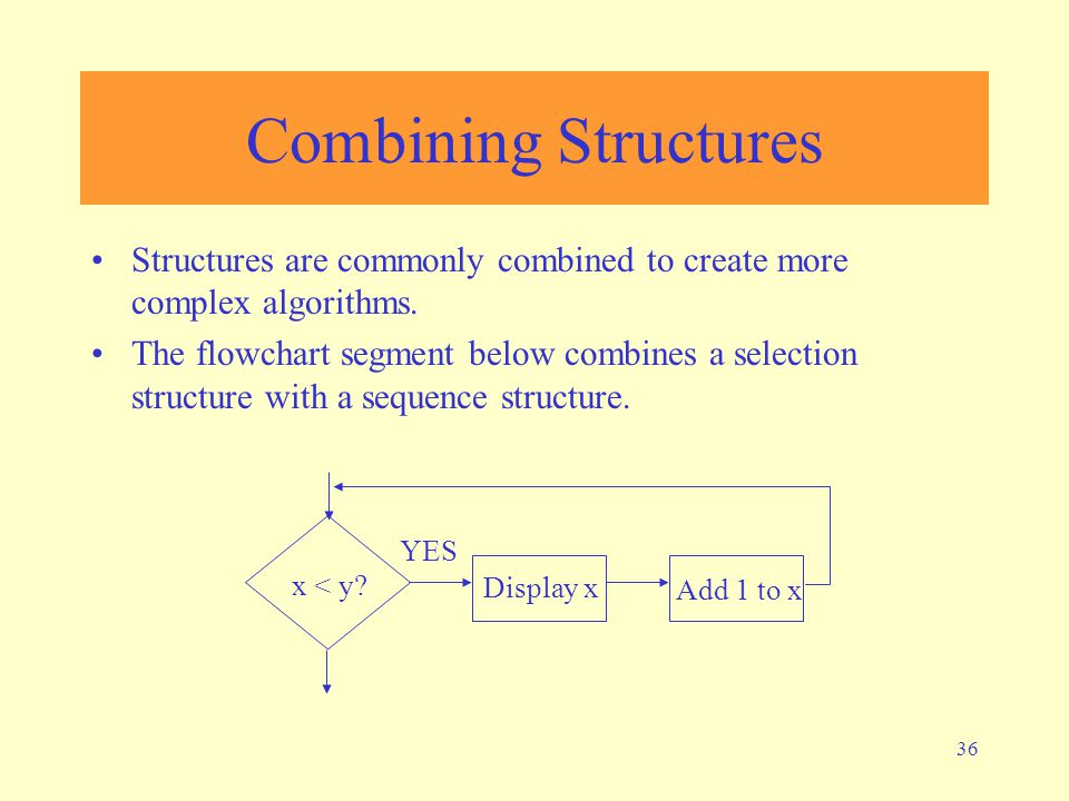 36 Combining Structures Structures are commonly combined to create more complex algorithms. The flowchart segment below combines a selection structure