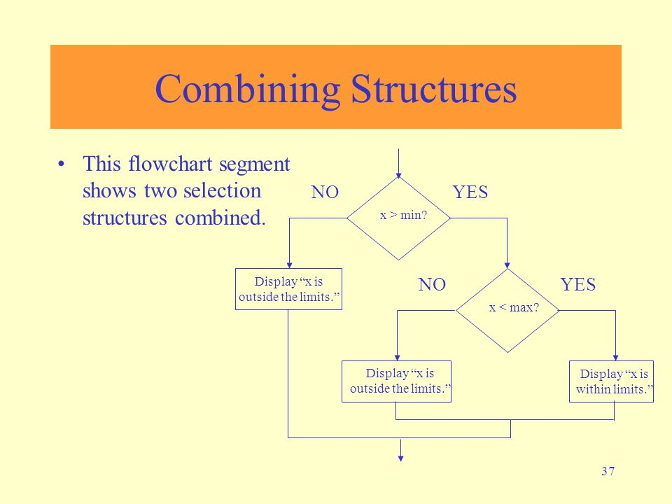 37 This flowchart segment shows two selection structures combined.