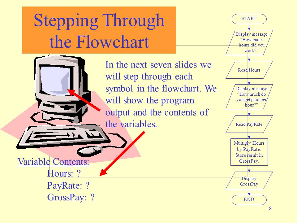 8 Stepping Through the Flowchart START Display message How many hours did you work? Read Hours Display message How much do you get paid per hour? Read PayRate Multiply Hours by PayRate.