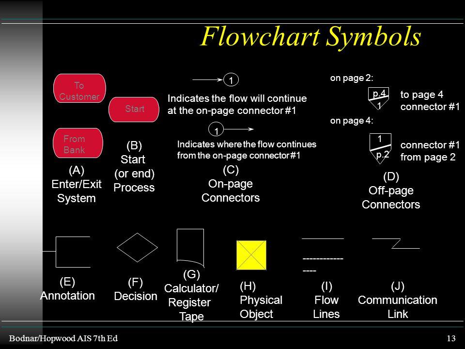 Bodnar/Hopwood AIS 7th Ed12 (A) On-line Manual Device (B) Terminal Display (C) I/O (Input/Output) (D) Manual Process (E) On-line Computer Process (F)