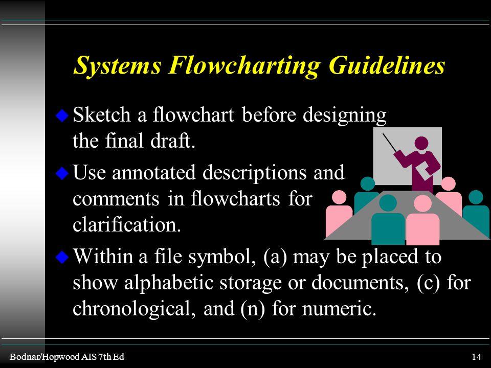 Bodnar/Hopwood AIS 7th Ed13 (E) Annotation (F) Decision (G) Calculator/ Register Tape (H) Physical Object ------------ ---- (I) Flow Lines (J) Communi