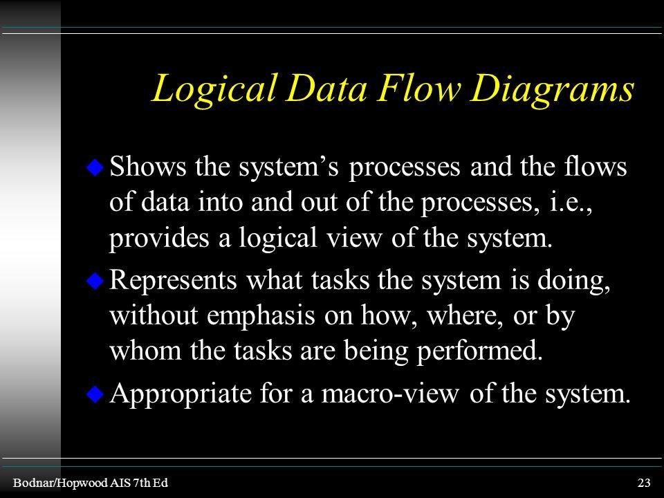 Bodnar/Hopwood AIS 7th Ed22 Program Flowchart u a flowchart indicating detailed processing functions u program flowcharts are used primarily by system