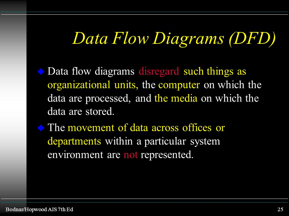 Bodnar/Hopwood AIS 7th Ed24 Data Flow Diagrams (DFD) u Data flow diagramming symbols are used for a variety of system analysis purposes, including gra