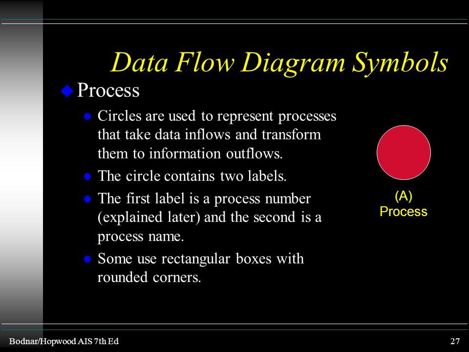 Bodnar/Hopwood AIS 7th Ed26 (A) Process (B) Data inflow sources, information outflow destinations (C) Data store (D) Data flow lines Data Flow Diagram