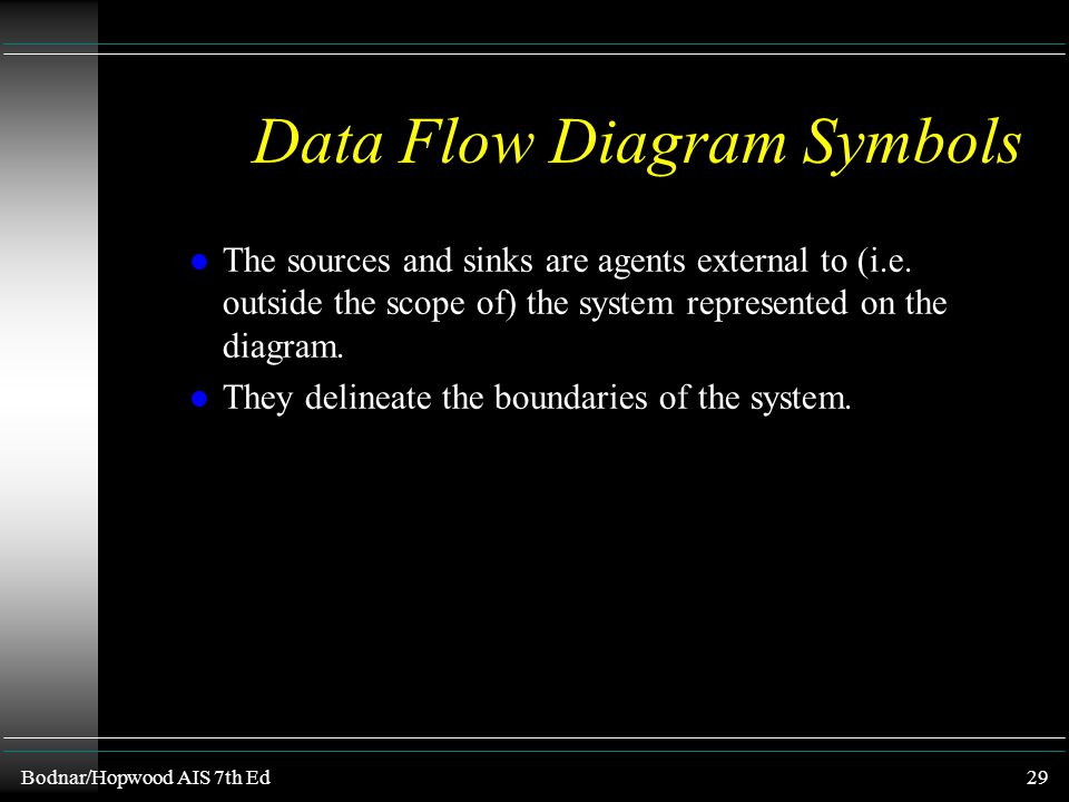 Bodnar/Hopwood AIS 7th Ed28 Data Flow Diagram Symbols u Data Sources and Sinks l Rectangles (or squares) represent data (inflow) sources and (informat