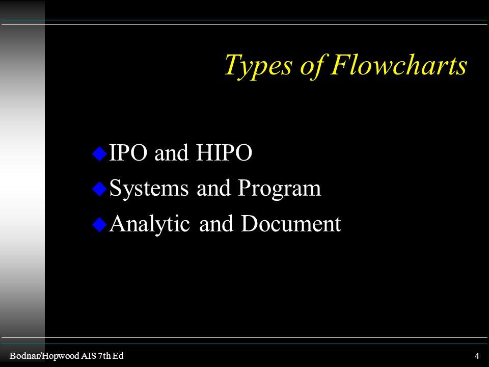 Bodnar/Hopwood AIS 7th Ed3 Compliance vs Substantive Testing u Substantive Testing l verifies u financial statements