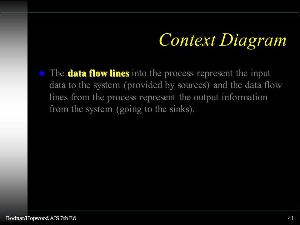 Bodnar/Hopwood AIS 7th Ed40 Context Diagram context diagram u The highest level of data flow diagrams is the context diagram. single system u A single