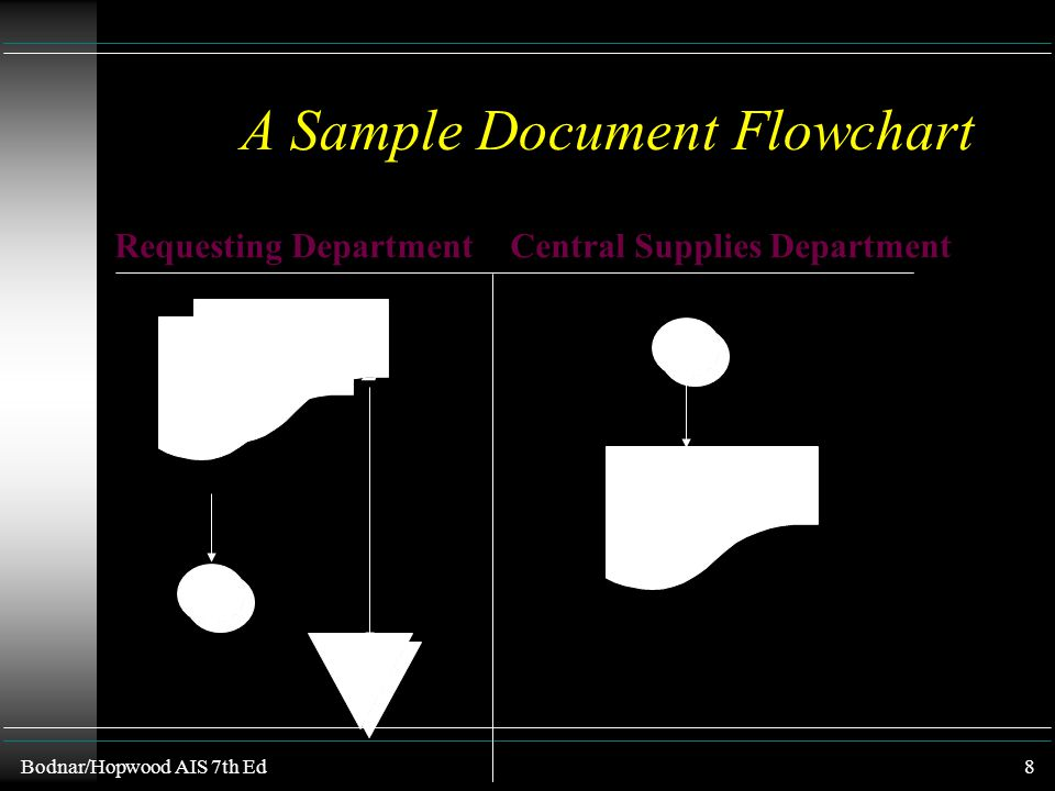 Bodnar/Hopwood AIS 7th Ed7 Document Flowcharts u Flowcharts are pictorial representations of transaction processing systems that portray flows of some